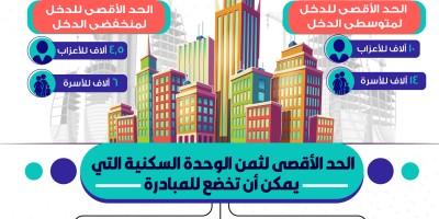 مبادرة الرئاسية سكن لكل المصريين وفتح باب حجز وحدات سكنية